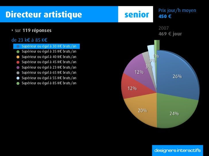 Prix jour/h moyen Directeur artistique                         senior   450 €   ‣   sur 119 réponses                      ...