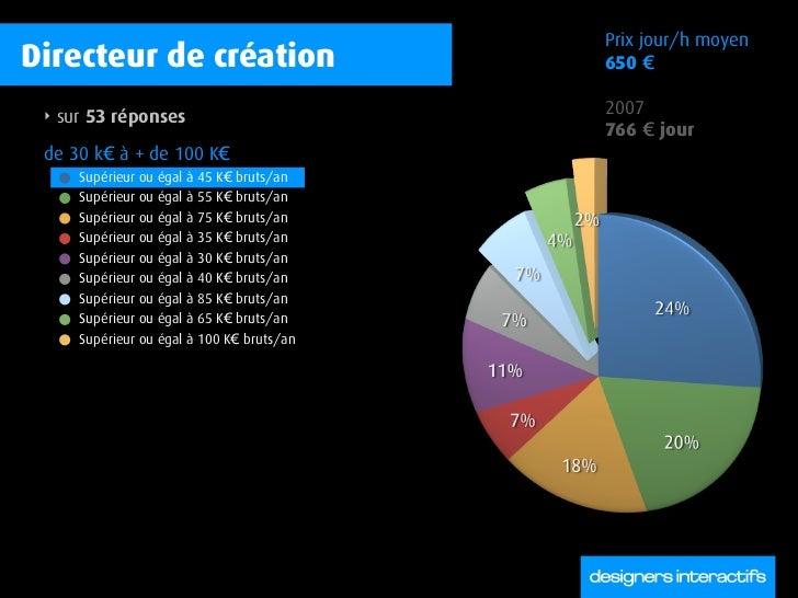 Prix jour/h moyen Directeur de création                        650 €   ‣   sur 53 réponses                         2007   ...