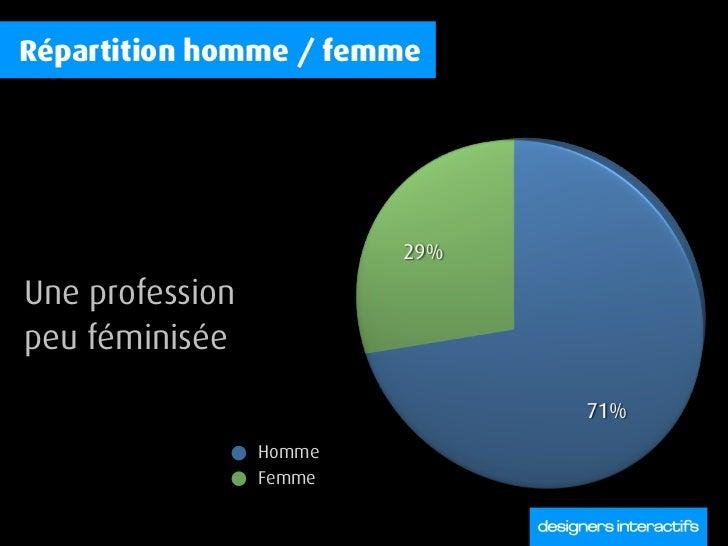 Répartition homme / femme     Une profession peu féminisée                    Homme                  Femme