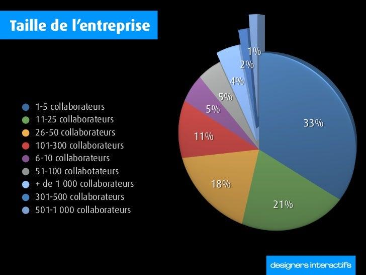 Taille de l'entreprise         1-5 collaborateurs     11-25 collaborateurs     26-50 collaborateurs     101-300 collaborat...