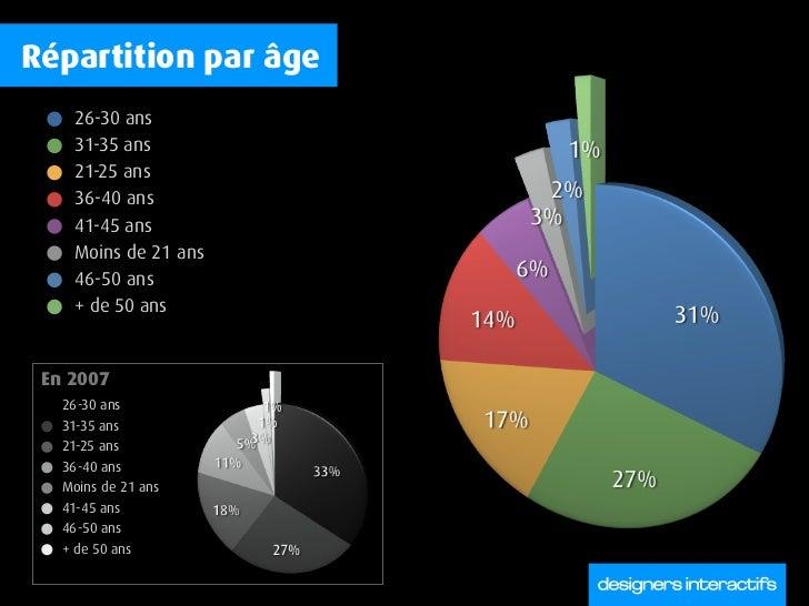 Répartition par âge     26-30 ans     31-35 ans     21-25 ans     36-40 ans     41-45 ans     Moins de 21 ans     46-50 an...
