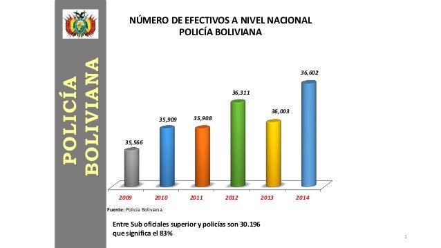 2009 2010 2011 2012 2013 2014 35,566 35,909 35,908 36,311 36,003 36,602 NÚMERO DE EFECTIVOS A NIVEL NACIONAL POLICÍA BOLIV...