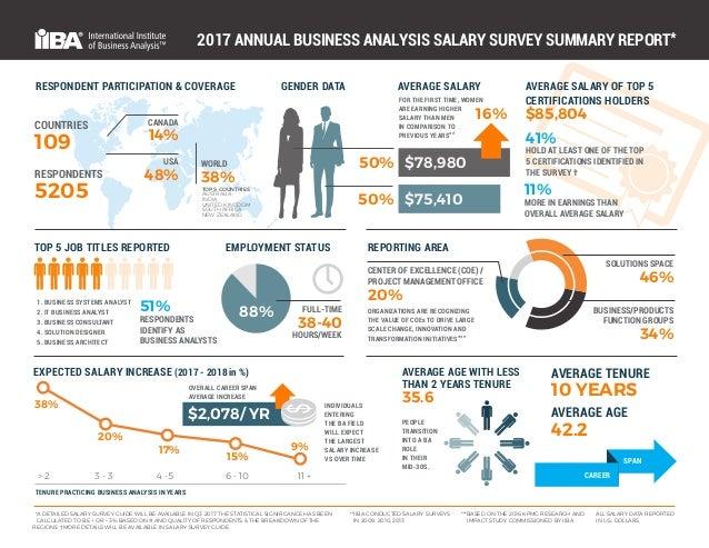 Forex market analyst salary