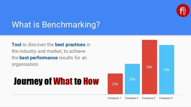 Salary benchmarking - Presentation by Dr  Manan Chaturvedi