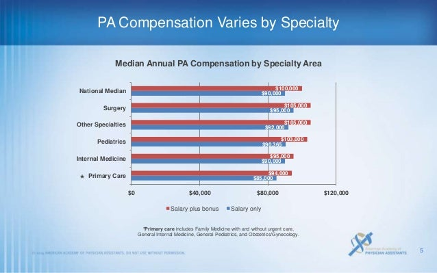 aapa salary report Highlights of the 2013 AAPA Salary Report