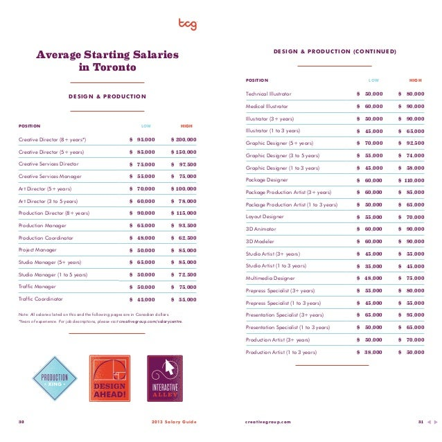 Average Salary Graphic Designer Long Island