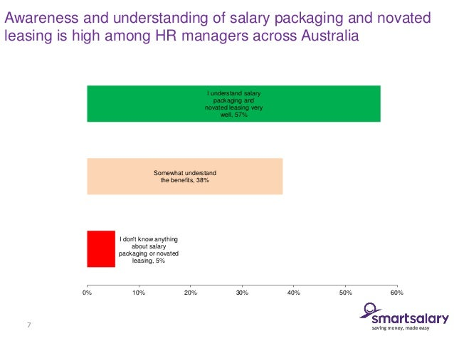 Salary packaging