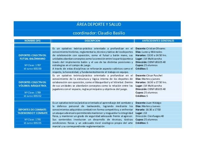 ÁREA DEPORTE Y SALUD coordinador: Claudio Basilio NOMBRE OFG DESCRIPCION ANTECEDENTES GENERALES DEPORTES COLECTIVOS: FUTSA...