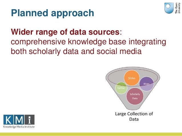 Planned approach Wider range of data sources: comprehensive knowledge base integrating both scholarly data and social media