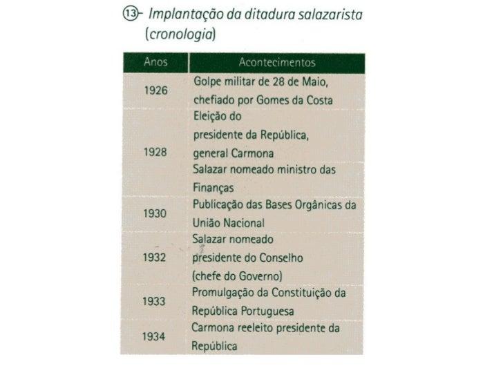 Salazar e o Estado Novo Slide 2