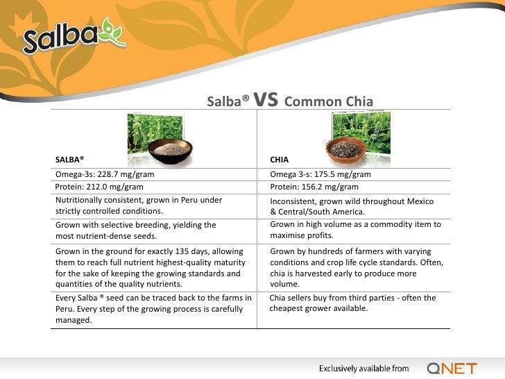 Salba®         vs Flax Seed  SALBA®                                                      FLAX Omega-3s: 228.7 mg/gram     ...