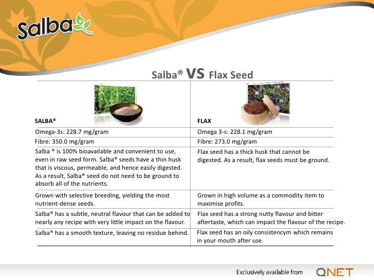 Salba® Provides Good Nutrients              8 x More              Omega-3 fatty acids play a crucial role in brain        ...