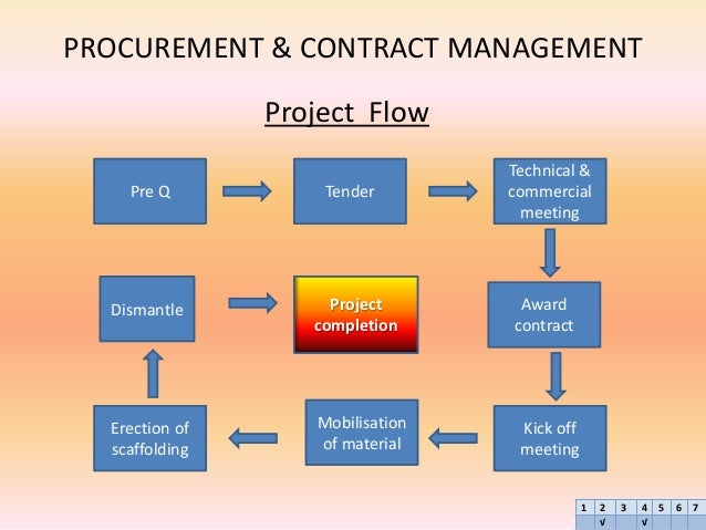 Salehuddin Case Study Procurement And Contract Management