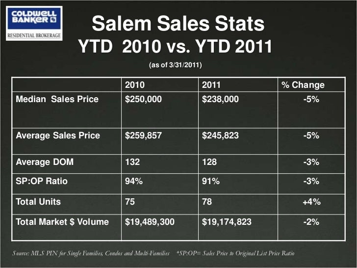 SalemSalesStatsYTD2010vs. YTD2011<br />(asof3/31/2011)<br />Source: MLS PIN for Single Families, Condos and Multi-Families...