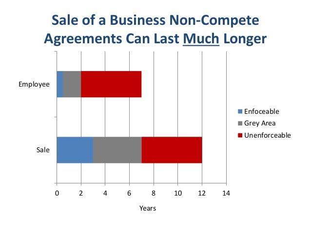 Florida Non-Compete Agreements - Sale of a Business