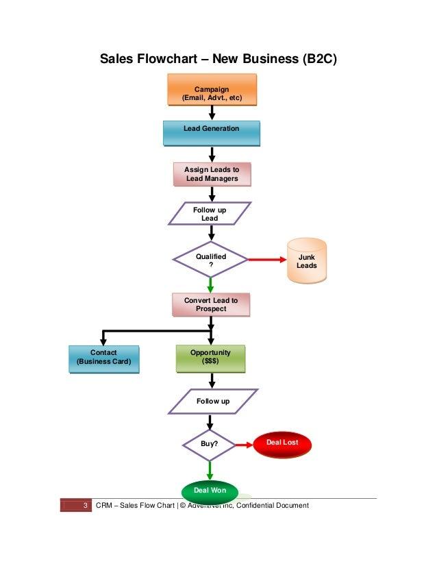 Call flow chart template