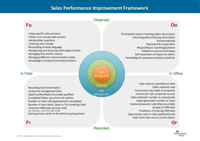 © 2014 Marketing Nous www.marketingnous.com.au Sales Performance Improvement Framework