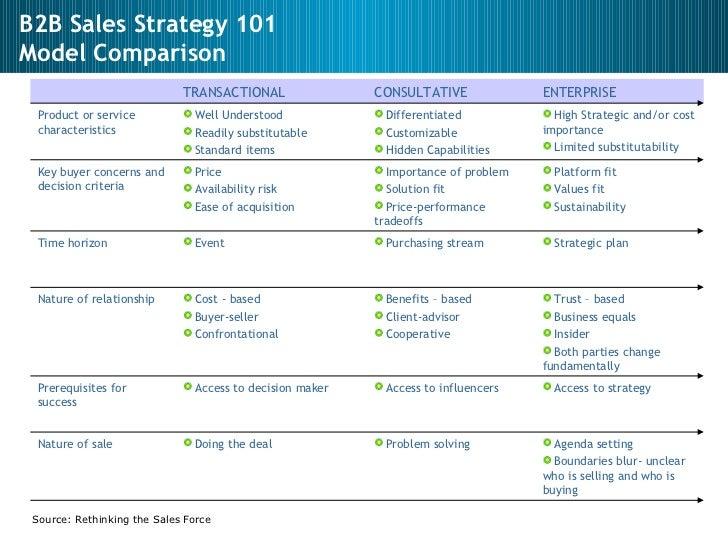 13. B2B Sales Strategy ...