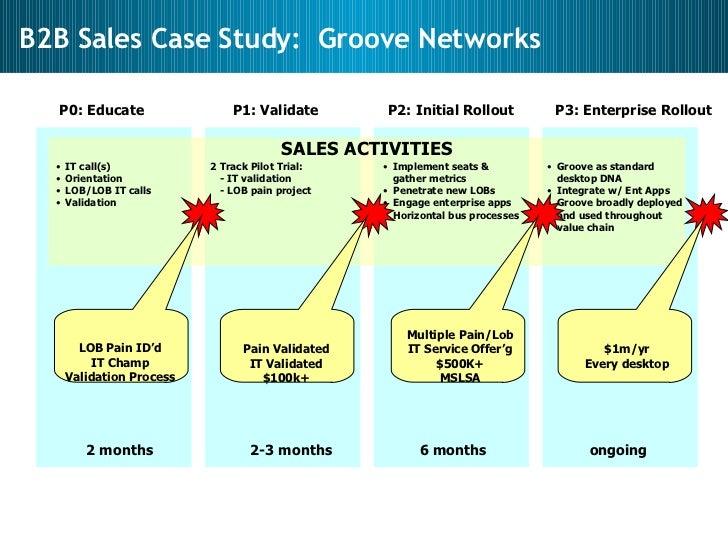 Sales, Sales Management, Sales Strategy