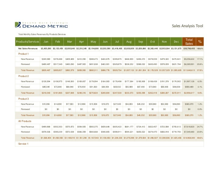 Sales Analysis Tool Total Monthly Sales Revenues By Products/Services                                                     ...