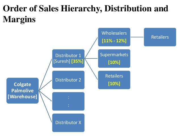sales distribution of colgate 823 colgate 2017 tooth whitening products sales, ex-factory price,  824 colgate 2017 tooth whitening products business region distribution analysis.