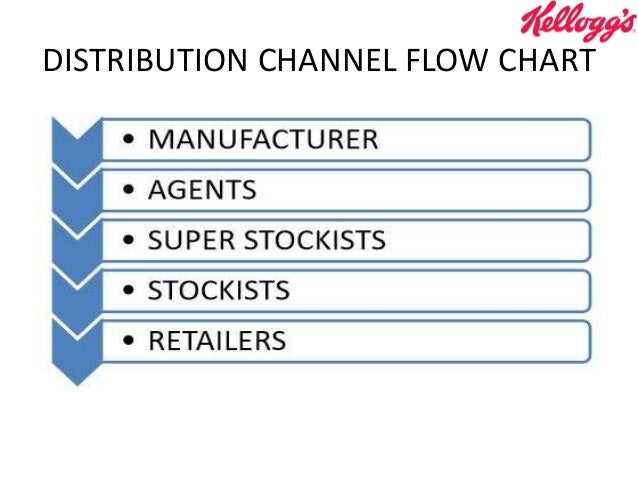 Sales And Distribution Kelloggs 4th March 2016