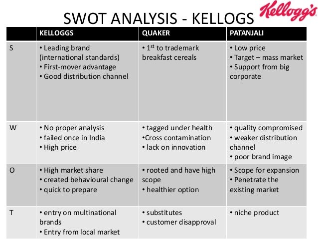 analysis of kelloggs in india Free essay: kelloggs analysis  kelloggs in india marketreport 4310 words | 18 pages macro-environmental analysis of kellogg's india 7 32.