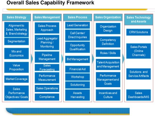 Sales And Marketing Competency Set Up Tom