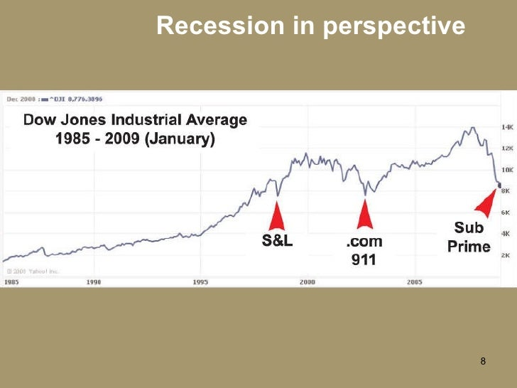 Recession in perspective