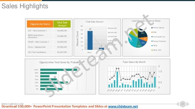 WWW.COMPANY.COM 27 0% 10% 20% 50% 75% 90% 100% Opportunities Total Sales By Probability Total Sales By Month 0 0.5 1 1.5 2...