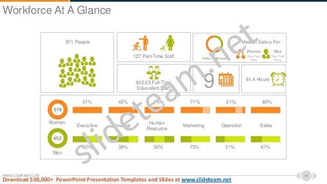 WWW.COMPANY.COM 45 519 Women 452 Men Executive Finance Human Resource Marketing SalesOperation 51% 51% 60%75% 71%42% 67%62...