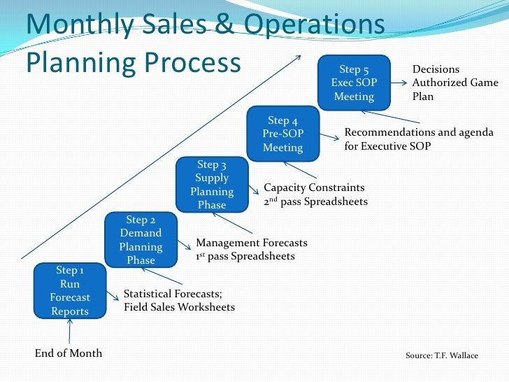 sop sales and operations planning acronym business concept
