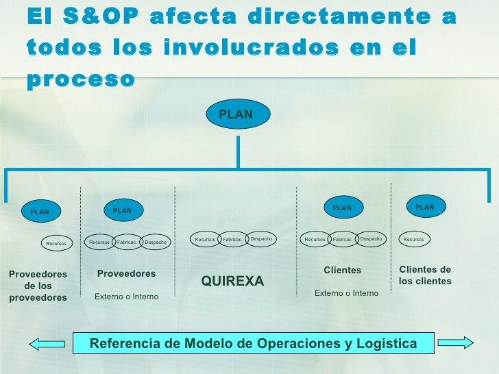 S&OP (Sales and Operations Planning)
