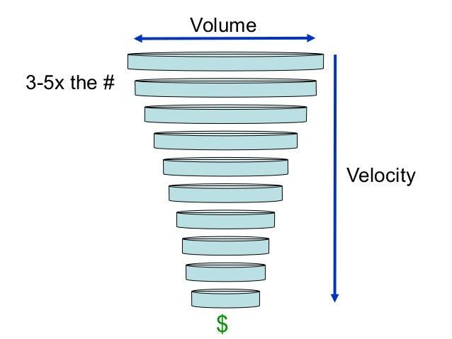 sales amp business development