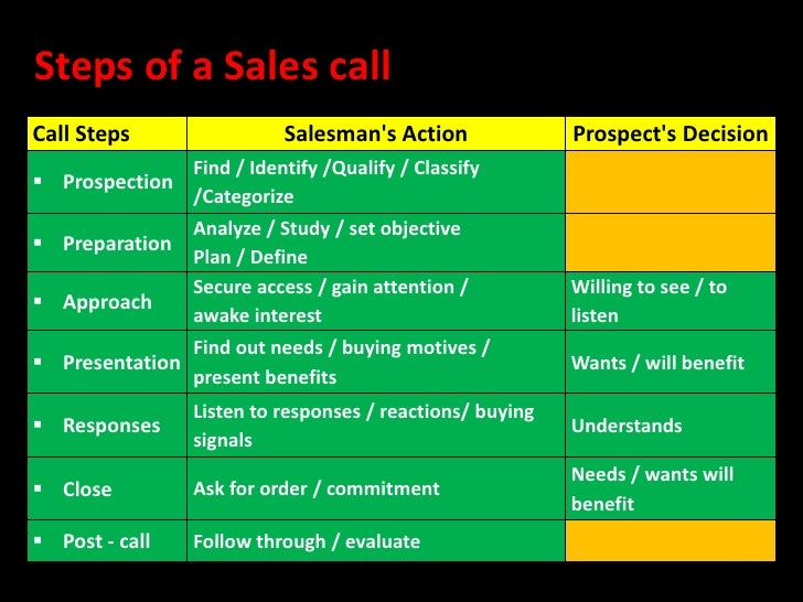 Sales call for Sales call cycle template