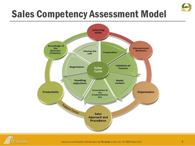 Sales Competency Assessment Marketing Ppt
