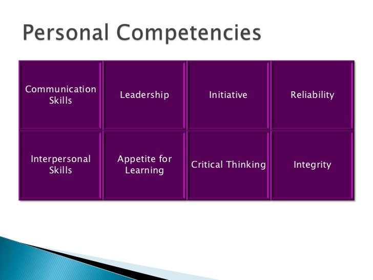 my personal competencies The 15 core competencies for entering medical students (defined below) have been endorsed by the aamc group on student affairs (gsa) committee on admissions (coa) the competencies fall into four categories: interpersonal, intrapersonal, thinking and reasoning, and science service orientation.