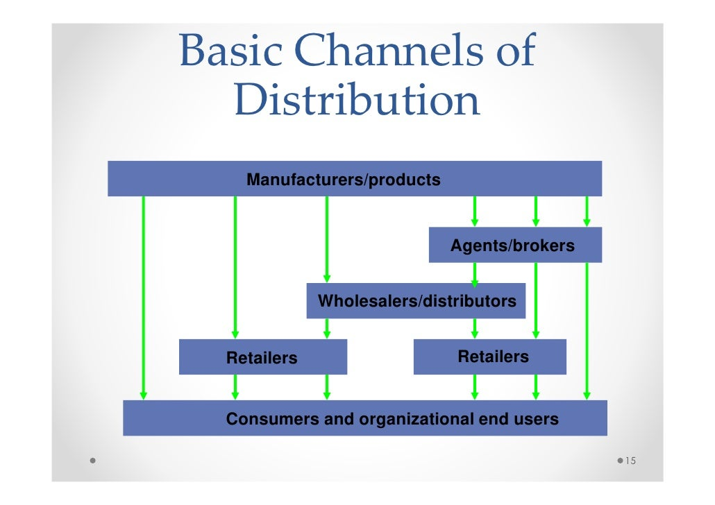 hp consumer products distribution The manner in which goods move from the manufacturer to the outlet where the consumer purchases them distribution models so if yours is one of those products, your distribution plan will have to include some way of conducting these demonstrations.