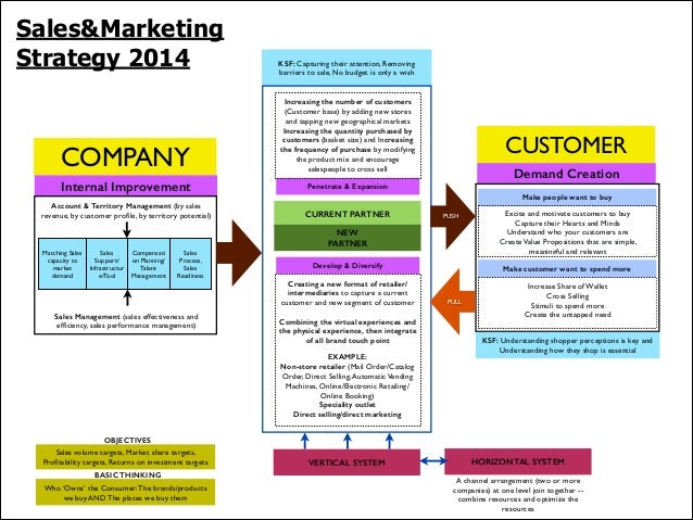 Sales&Marketing Strategy 2014  KSF: Capturing their attention, Removing barriers to sale, No budget is only a wish  COMPAN...