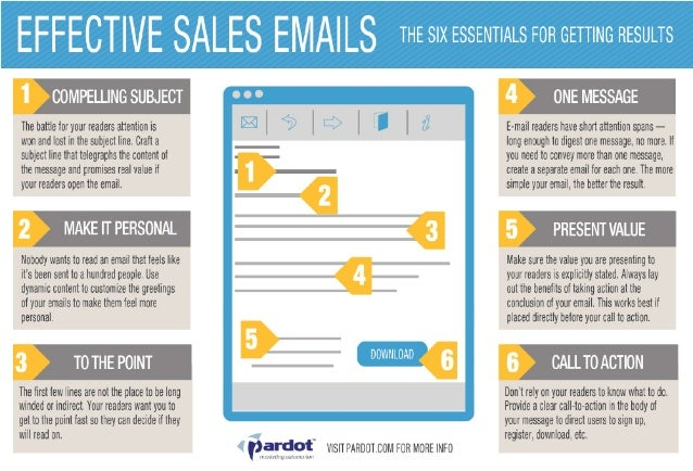 Effective Sales Emails [Infographic]