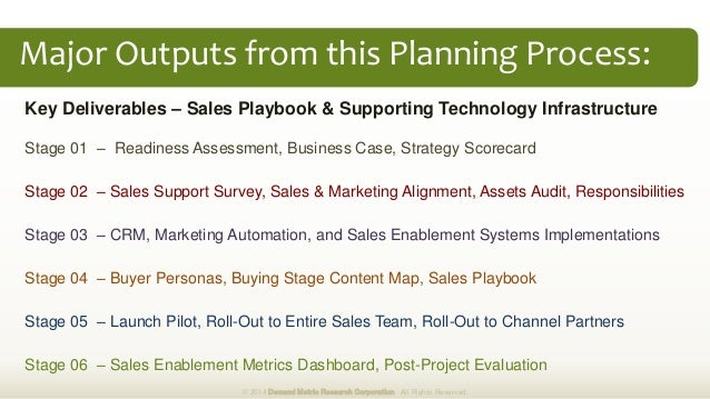 Sales Enablement Plan Methodology Slide 3