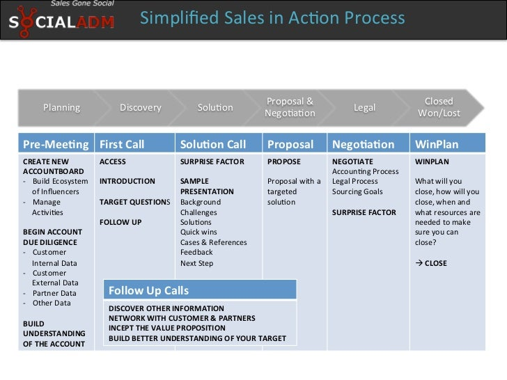 Sales in Action - Whitepaper Slide 3