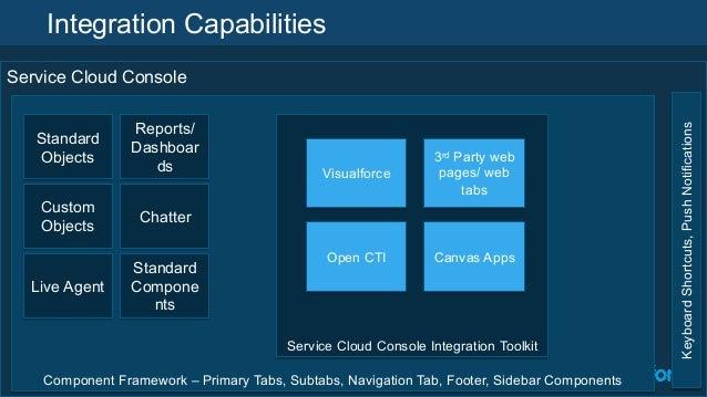 service cloud console salesforce pdf