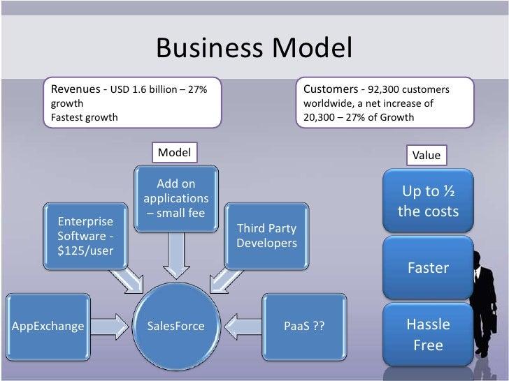 Online dating business model in Australia