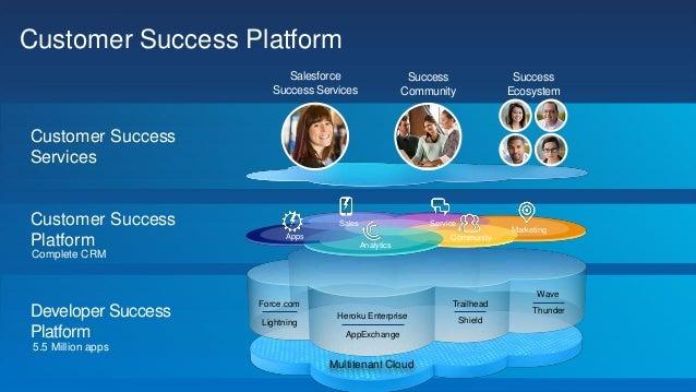 Salesforce App Cloud First Call Deck