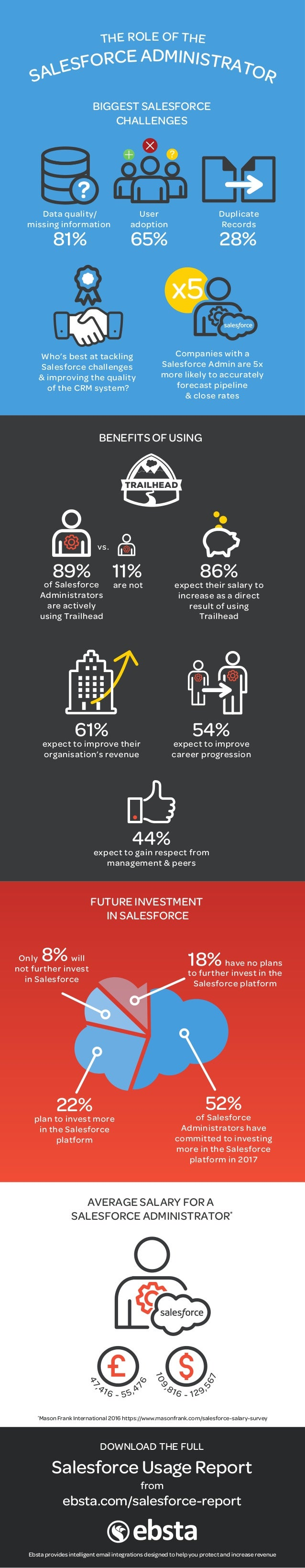 FUTURE INVESTMENT IN SALESFORCE 52% of Salesforce Administrators have committed to investing more in the Salesforce platfo...