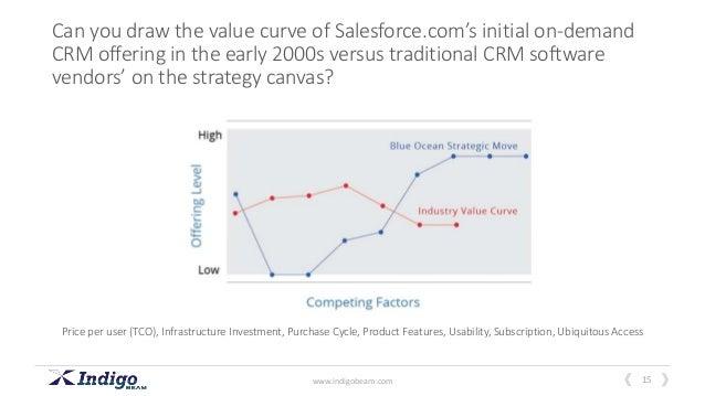 Salesforce стоимость торговые сессии на forex киевское время