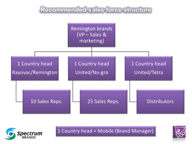 Spectrum Brands Inc.–The Sales Force Dilemma Case Solution & Answer