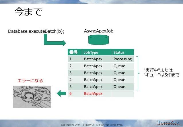 Copyright © 2014 TerraSky Co.,Ltd. All Rights Reserved. 今まで 番号 JobType Status 1 BatchApex Processing 2 BatchApex Queue 3 B...