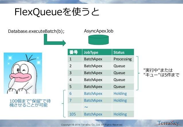 Copyright © 2014 TerraSky Co.,Ltd. All Rights Reserved. FlexQueueを使うと 番号 JobType Status 1 BatchApex Processing 2 BatchApex...